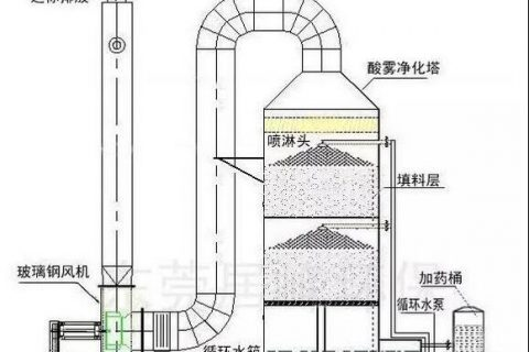 粉煤除尘器排放的标准是多少 除尘器排放标准